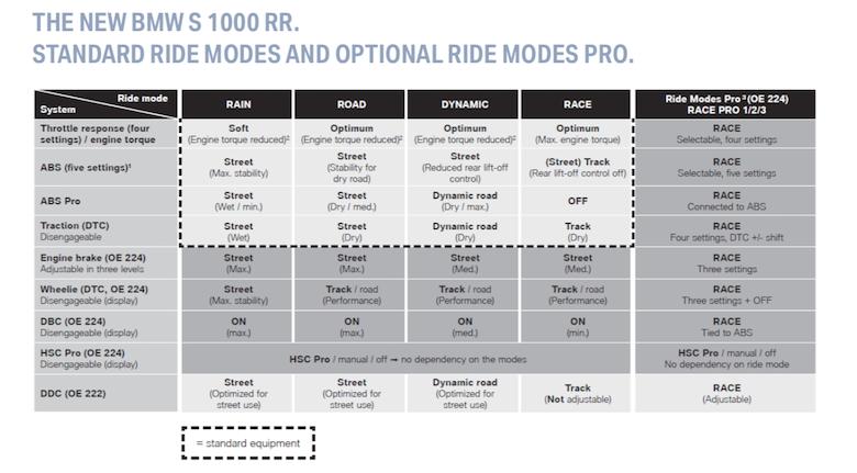 BMW S 1000 RR обзор первой поездки