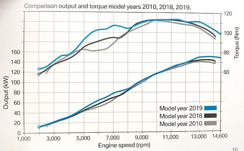 2020 BMW S 1000 RR Dyno Chart
